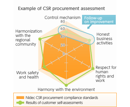 Example of CSR procurement assessment