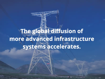 The global diffusion of more advanced infrastructure systems accelerates.