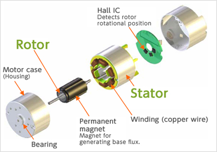 Brushless motors nidec corporation for Types of dc motor