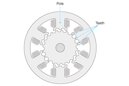 Resolution (division number of 360 degrees) increases by adding notched teeth to the pole.