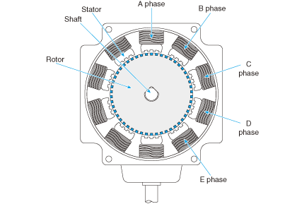 Structure of five-phase HB motor