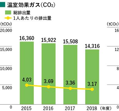 2018年度 環境パフォーマンス 日本電産株式会社