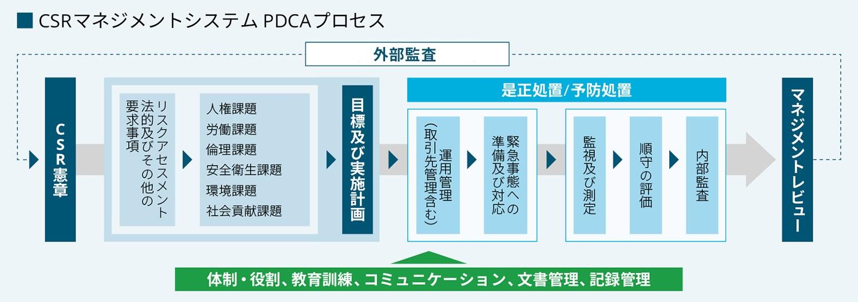 マネジメント システム 労働 安全 衛生